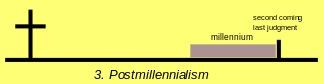 Postmillinialism